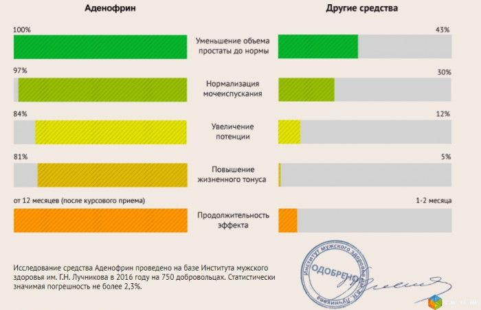 Графики с результатами исследований препарата