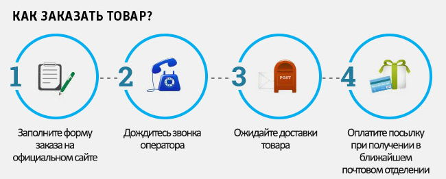 инфографика по заказу средства