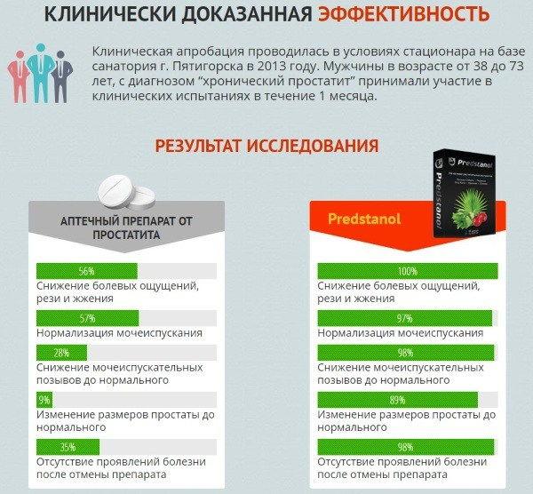 Инфографика о результатах исследования препарата