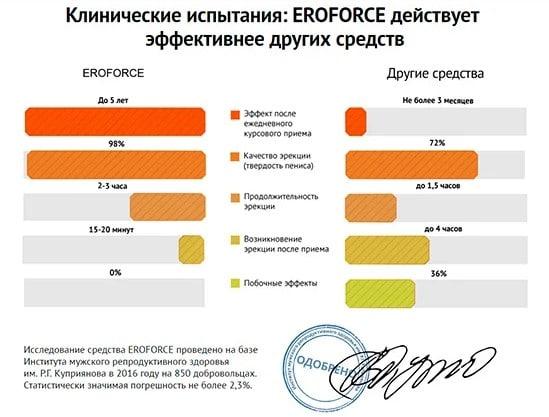 Графики с результатами испытаний EroForce в сравнении с другими средствами