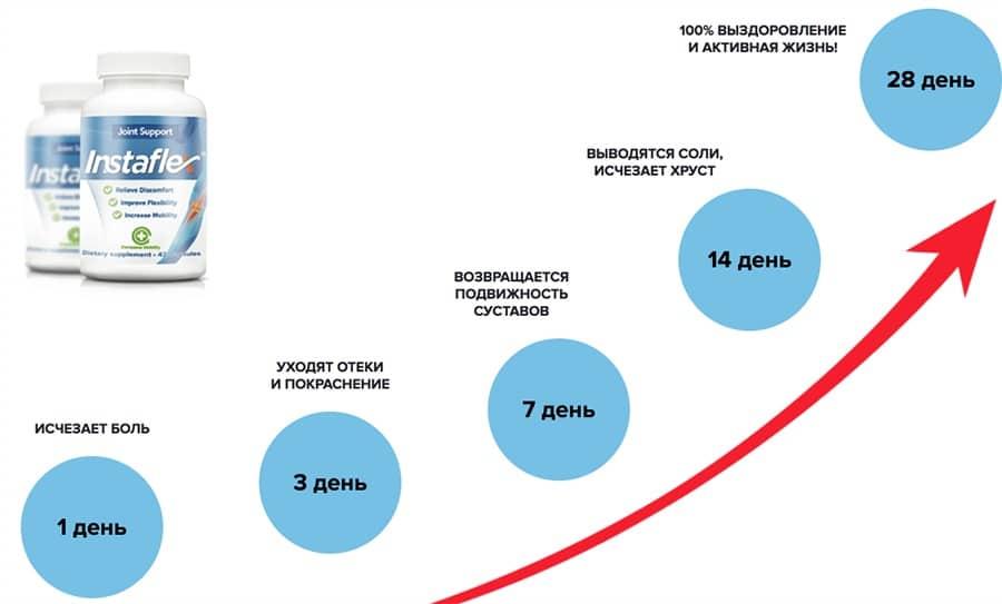 Инфографика о результатах применения средства на протяжении 28 дней