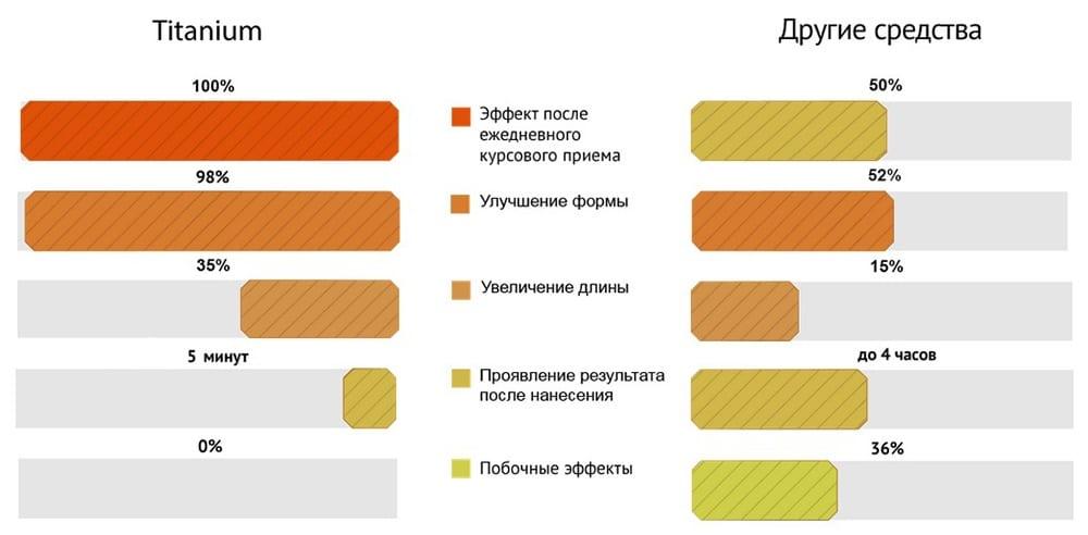 Графики с результатами испытаний Титаниума в сравнении с другими средствами
