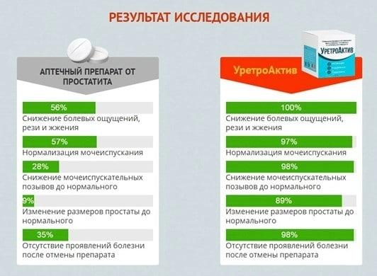 Графики с результатами испытаний Уретроактив в сравнении с другими средствами